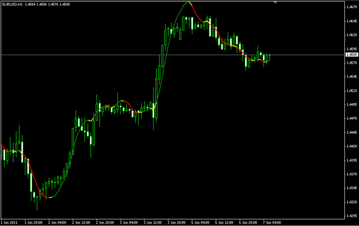 FREE SCALPING INDICATOR for METATRADER 4